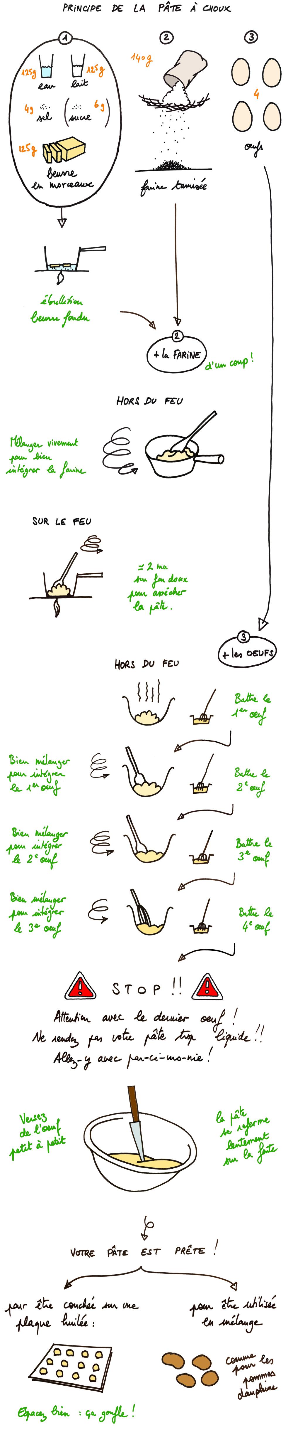 pâte à choux : le principe