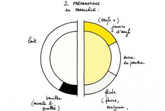 Crème_pâtissière_principe_HZ