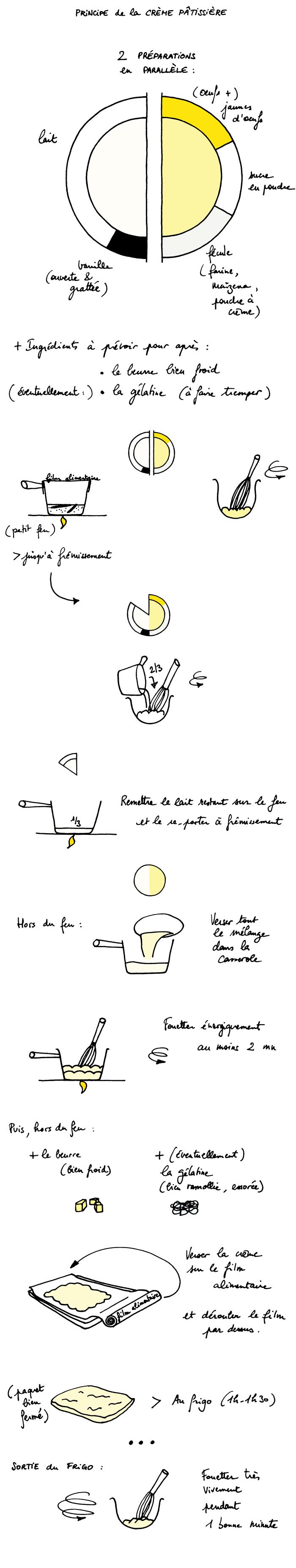 Crème_pâtissière_principe_700B